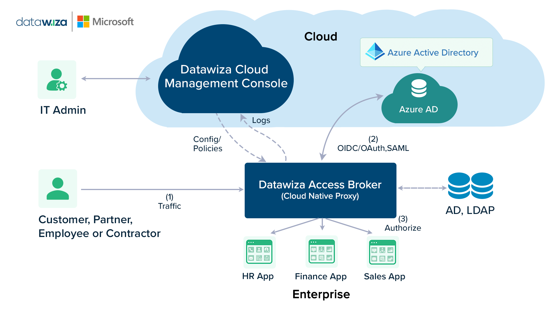 Illustration of Datawiza and Microsoft integration with Azure Active Directory