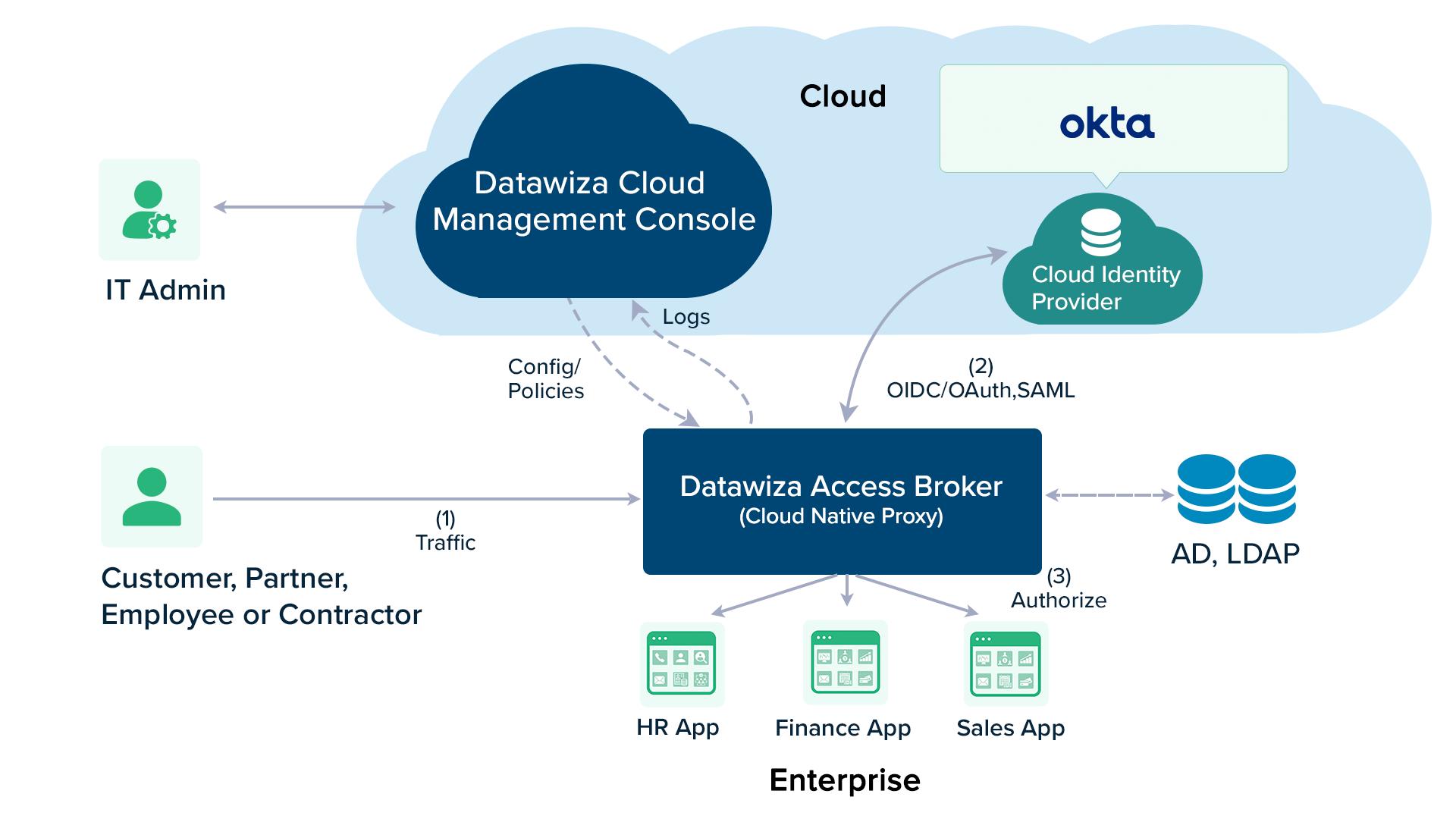 Okta OIDC authentication to a web application using Datawiza