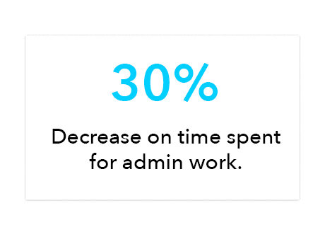 Ciara ROI: Decrease time spent for admin work by 30%