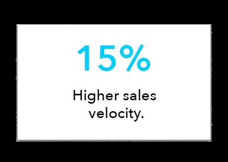 15% Higher Sales Velocity