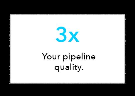 Ciara ROI: 3x your pipeline quality