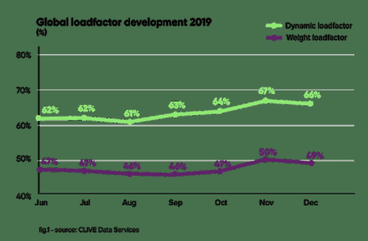 Global Air Cargo Load Factor Metrics (2019)