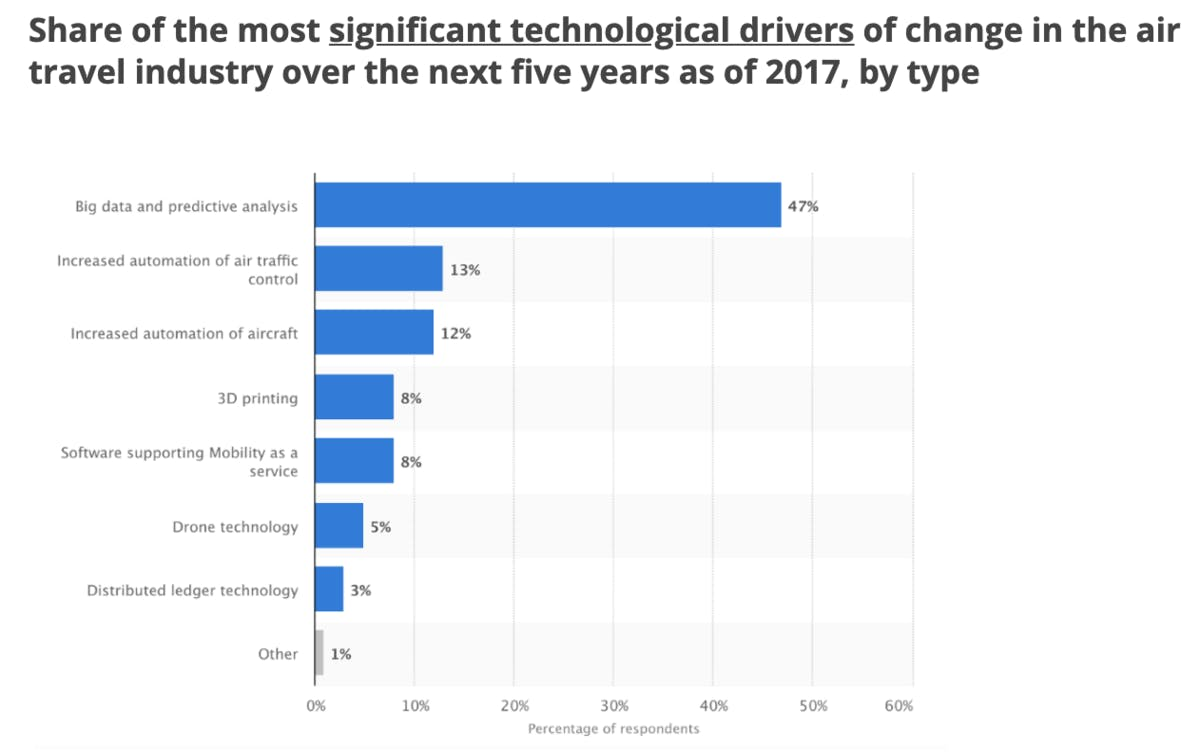 Share of the most significant technological drivers of change in the air travel industry over the next five years as of 2017, by type. Source: Statista