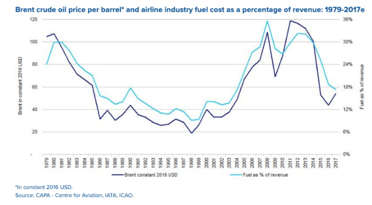 Fuel costs as a percentage of revenue and operating margin from 1979-2017. Source: CAPA - Centre for Aviation, IATA, ICAO