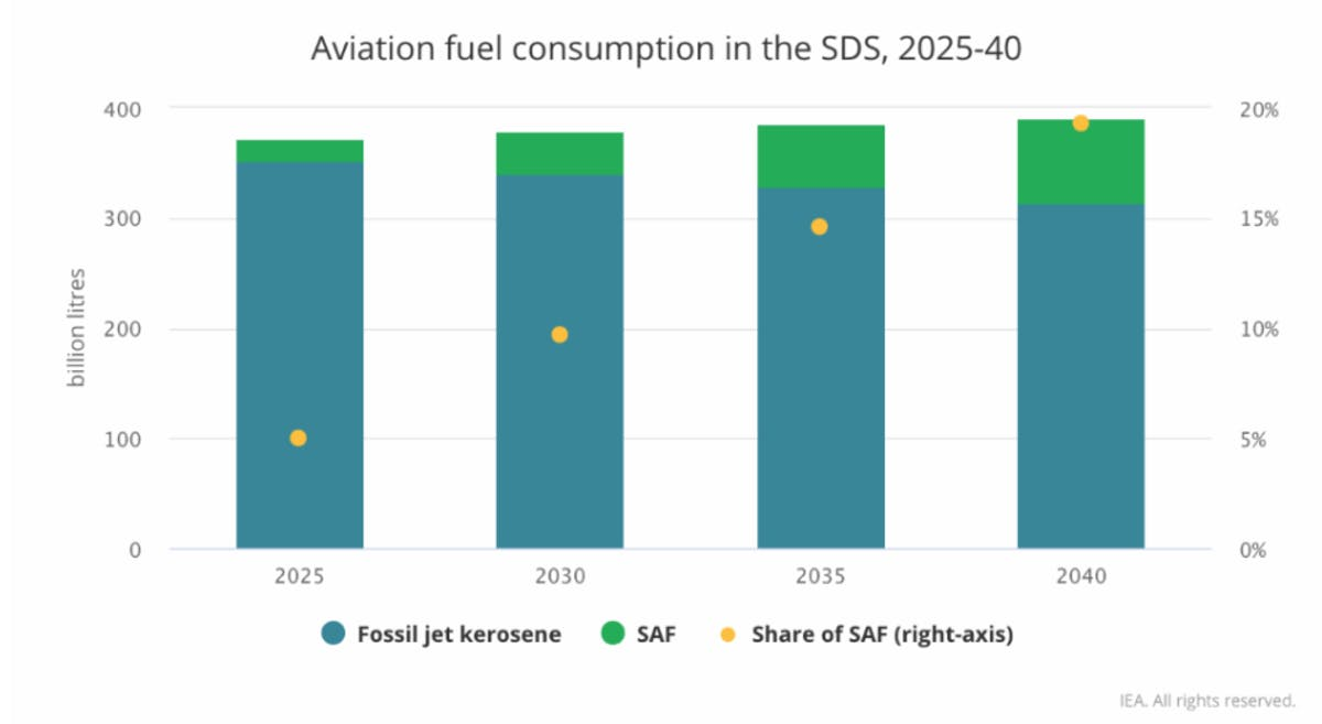 Aviation fuel consumption in the Sustainable Development Scenario, 2025-2040. Source: IEA