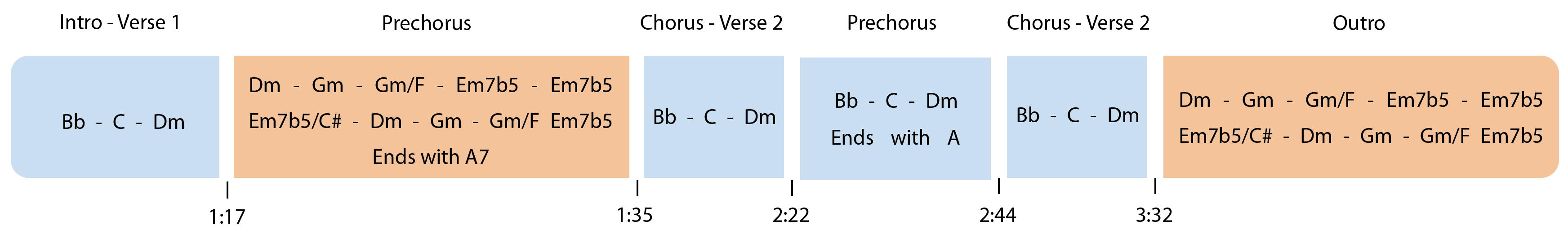 chords structure of redbone