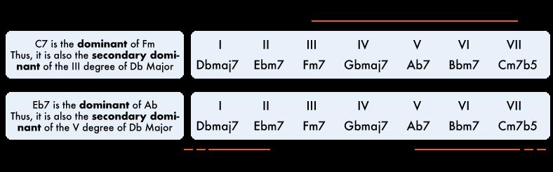 locket crumb secondary dominants
