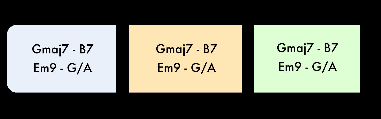 structure chords telepatia kali uchis