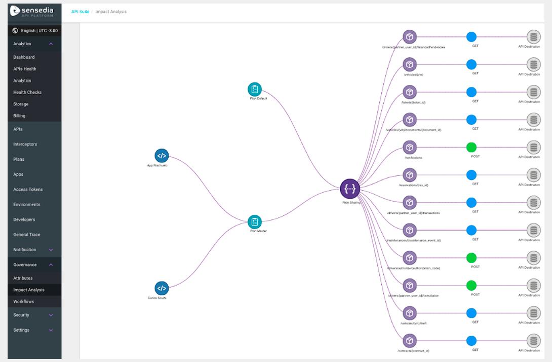 API Governance- Impact analysis