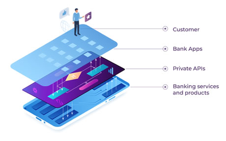 Banking Current model