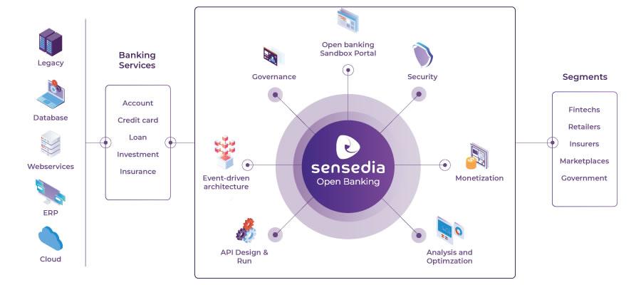 Sensedia Open banking