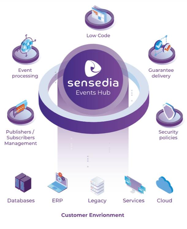 Sensedia Events Hub