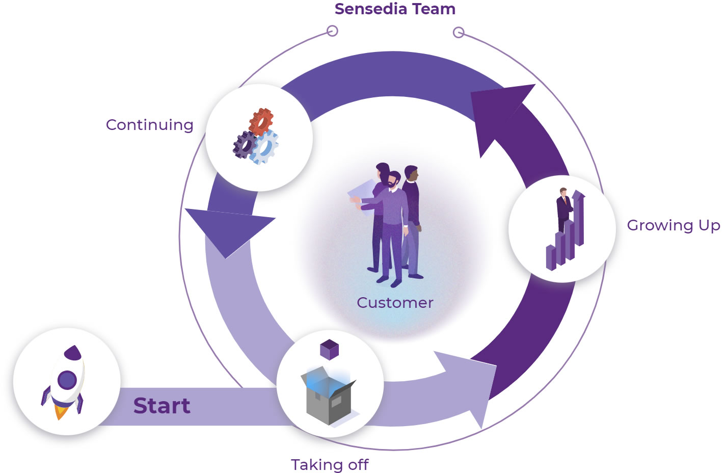 Sensedia Customer Success team API platform