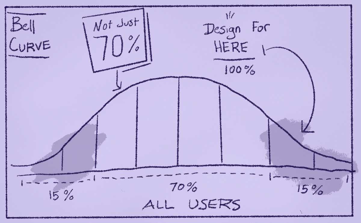 Bell Curve chart 30% users outside of the chart 70% in the middle