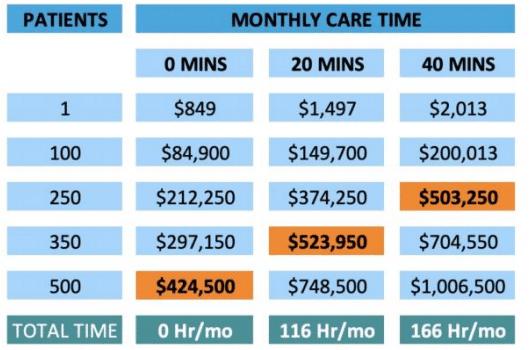 Lara Health remote patient monitoring reimbursements revenue calculator CPT codes billing
