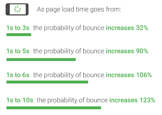 Site speed correlates with bounce rate
