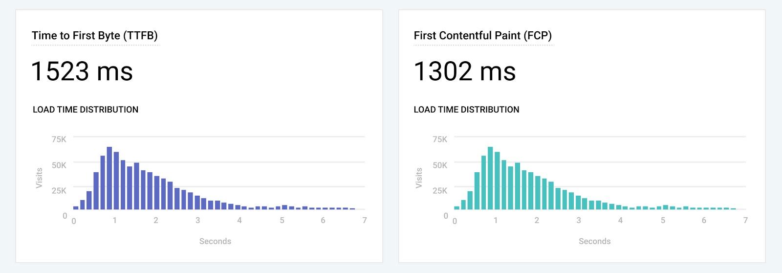 Performance Dashboard Metrics