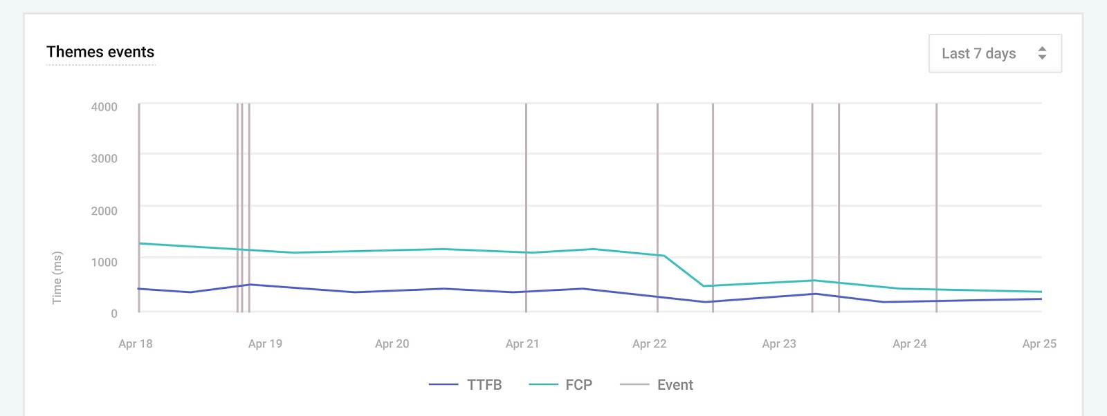 Performance Dashboard Events Chart