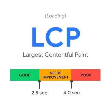 Largest Contentful Paint Metric