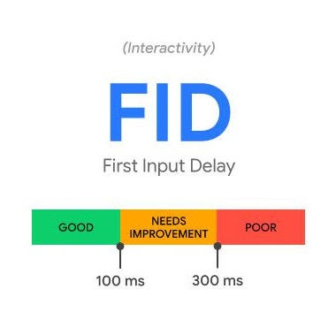 First Input Delay Metric