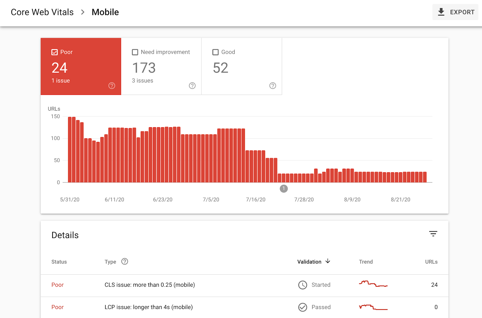 Mobile Core Web Vital issues reported by Search Console