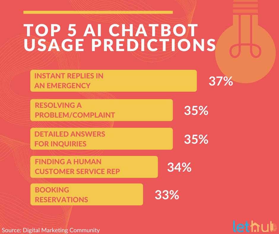 AI Chatbot usage predictions