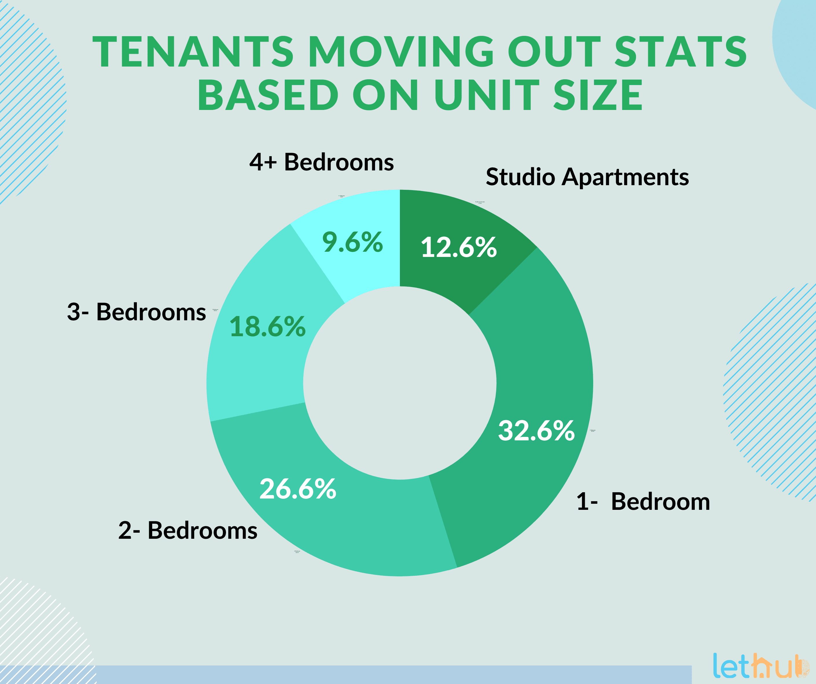 Tenants move-out stats