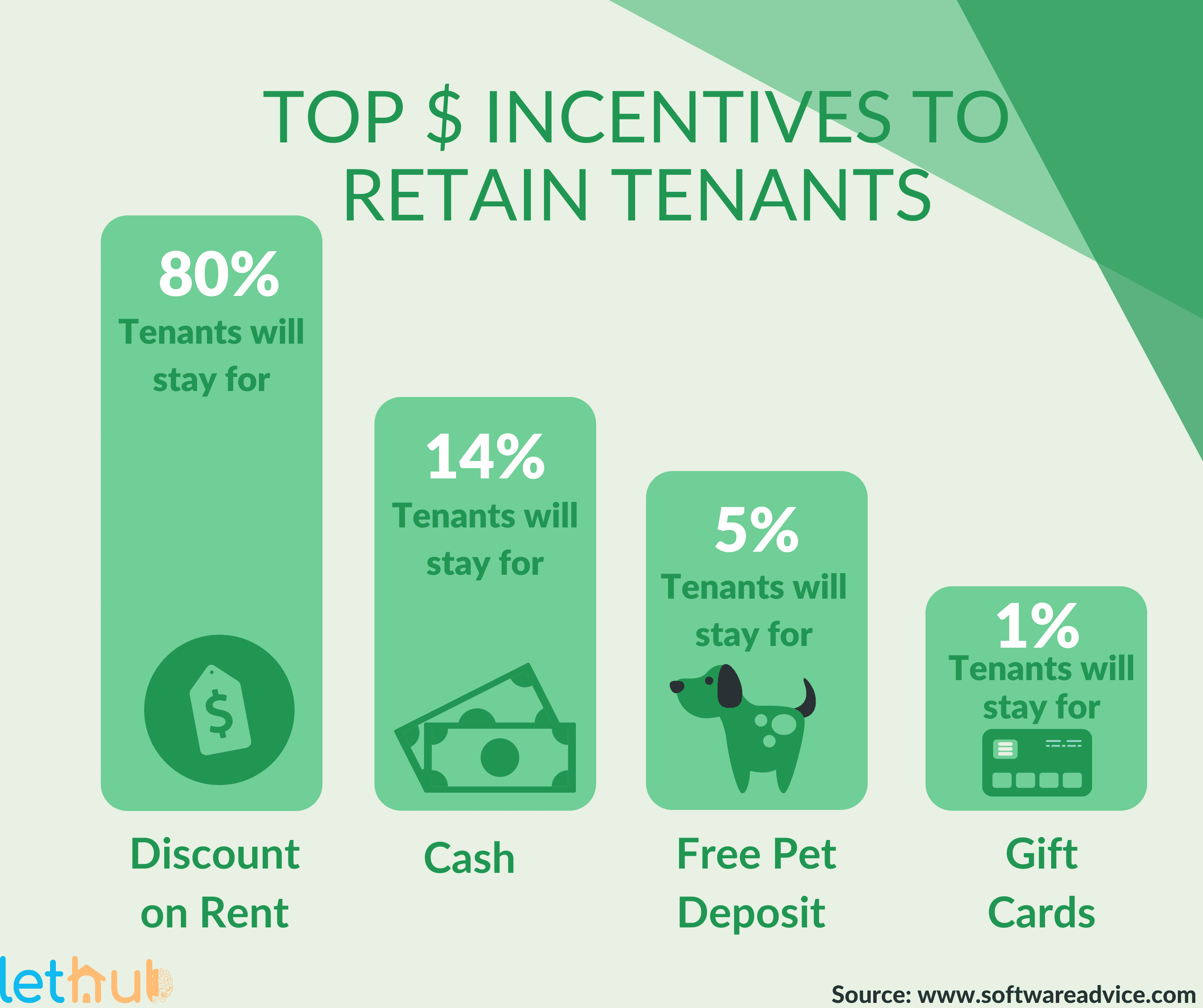 Top dollar incentives for tenant retention for property managers