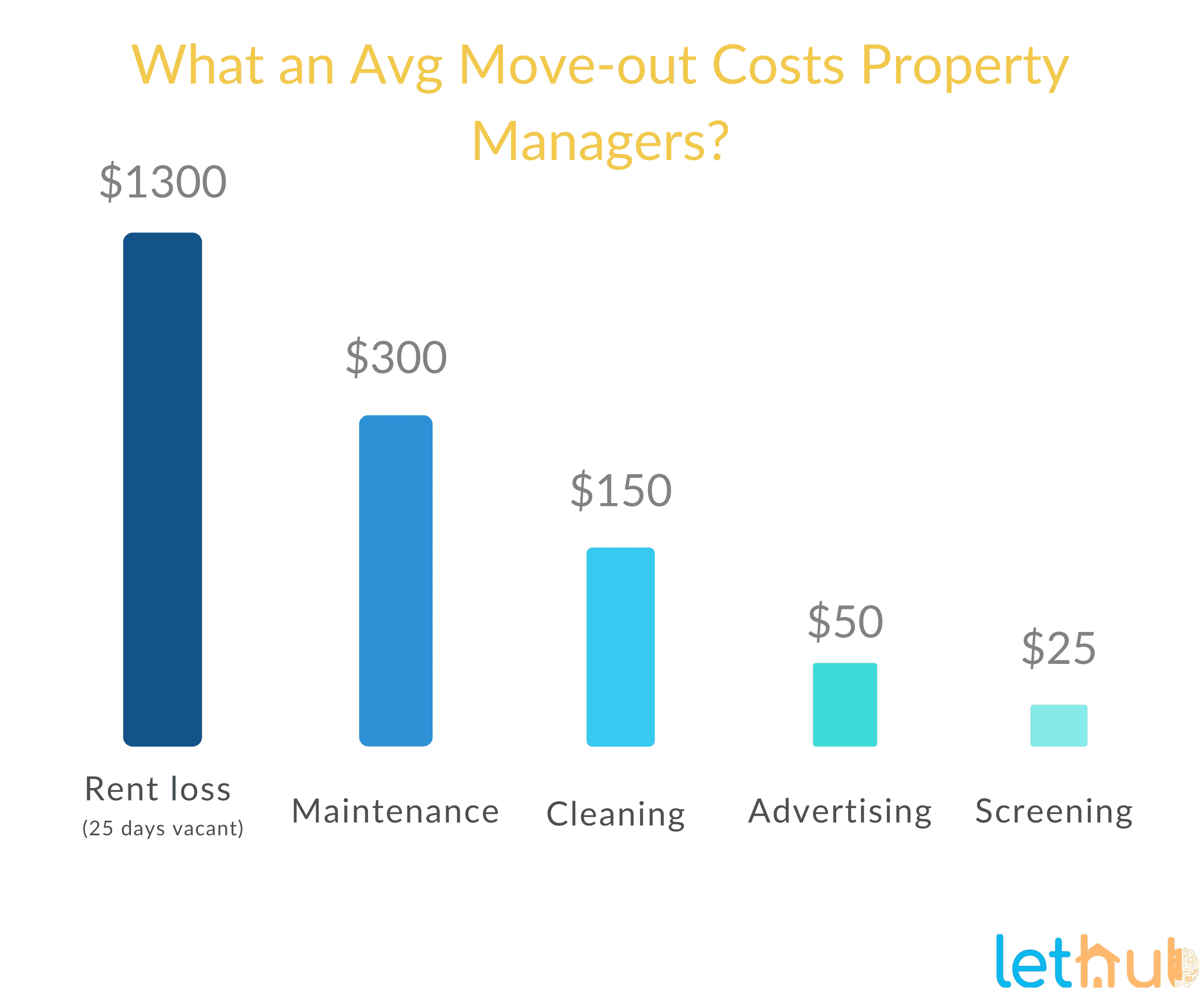 move-out cost
