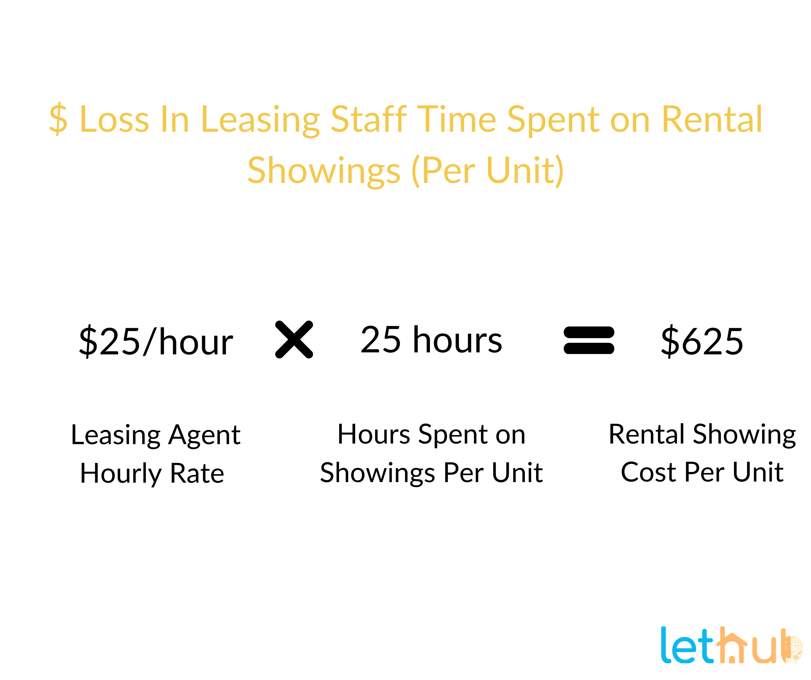 Leasing time spent per Rental showing