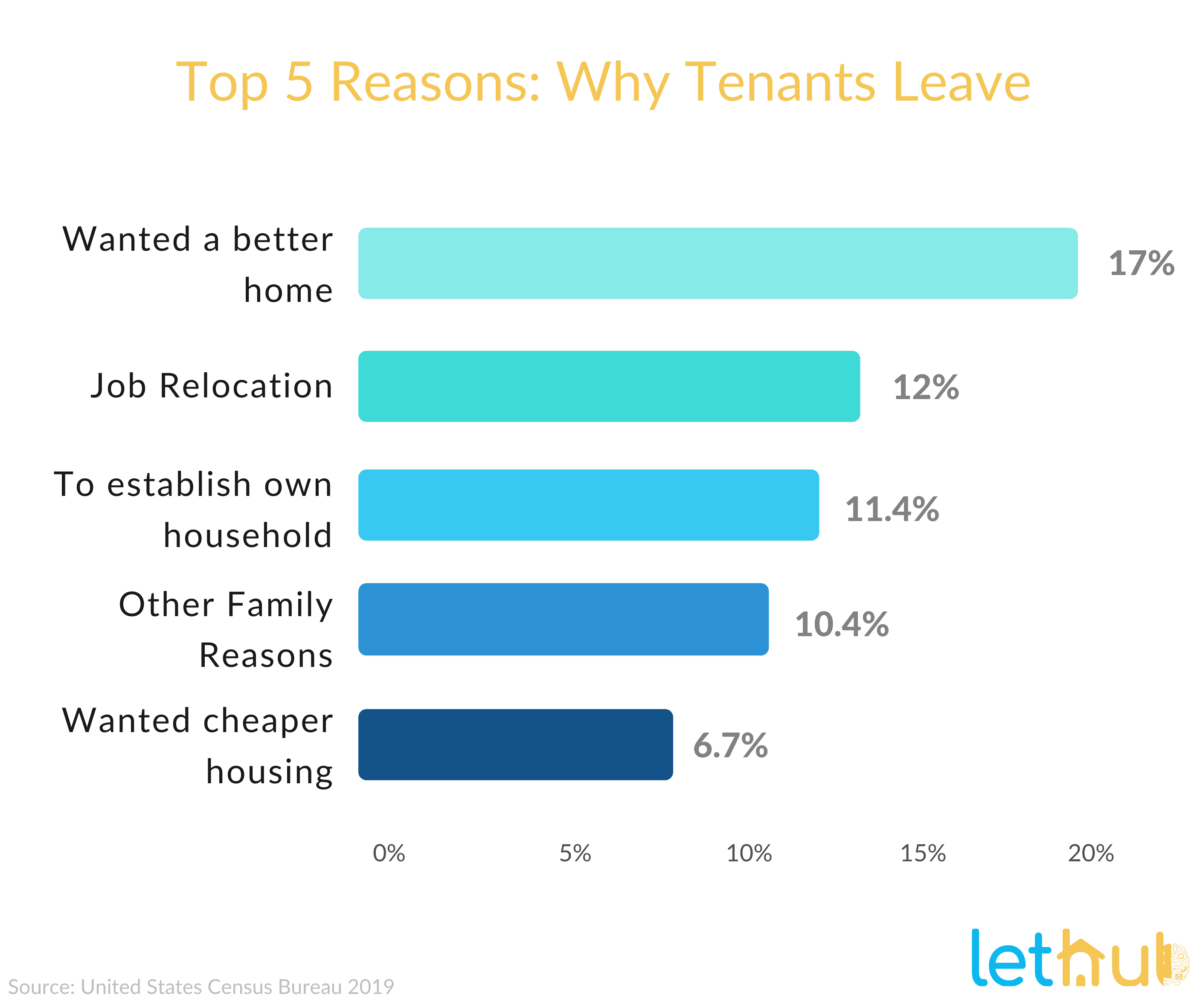 Why tenants leave causing high turnover rates