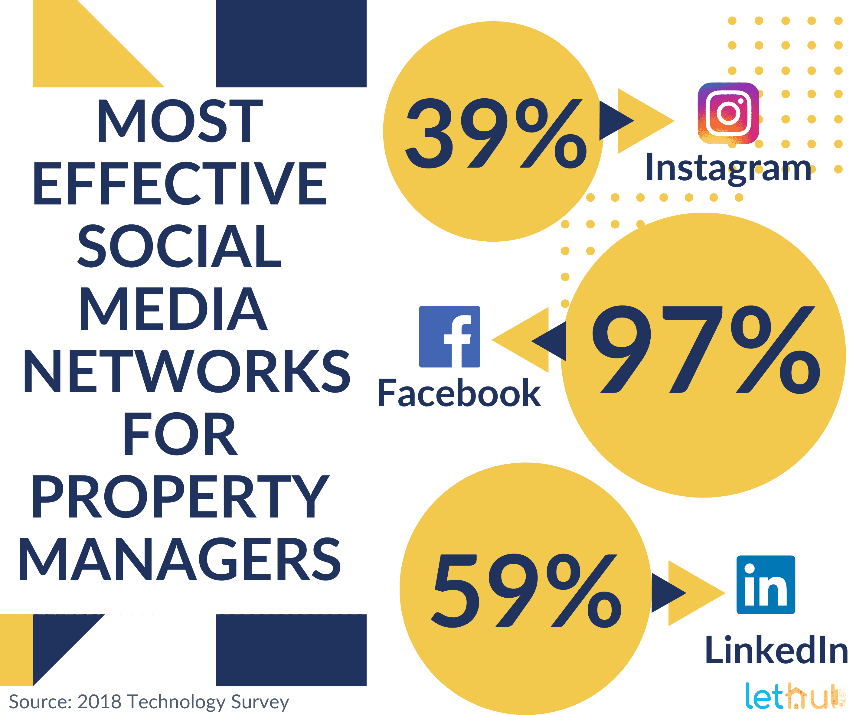 Social media networks for property managers