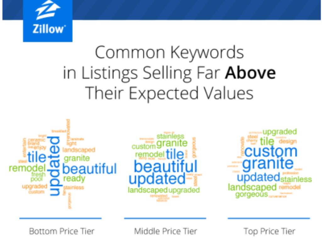 Common Keywords for Rental Ads