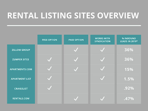 Rental listing sites based on inbound leads generated in 2019 for rental ads