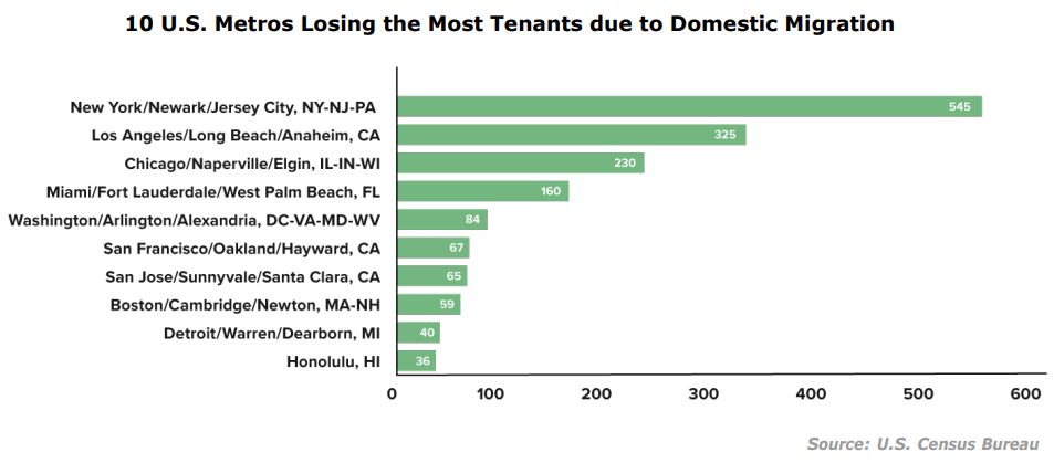 Property management industry trends - domestic miration