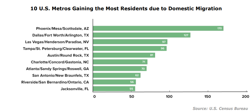 Property management industry trends - domestic migration