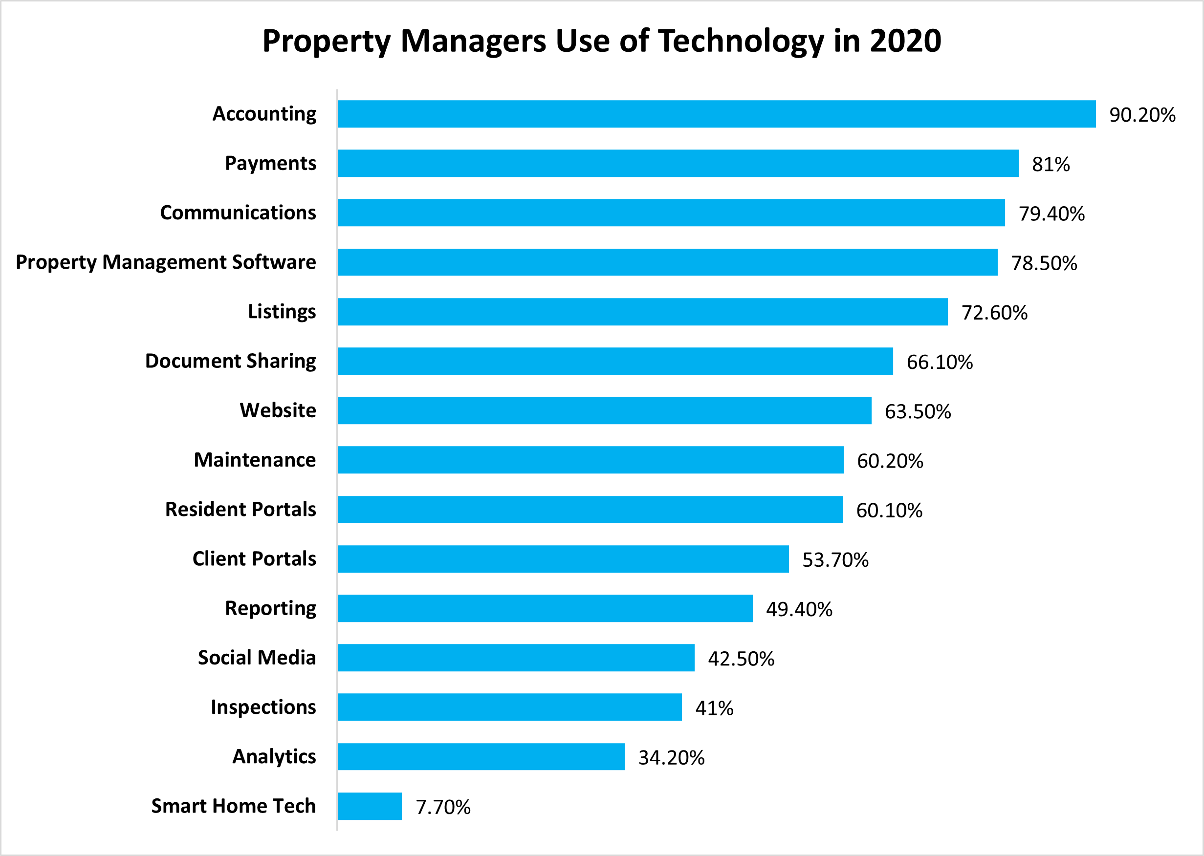 Property management industry trends - property manager's tech preferences