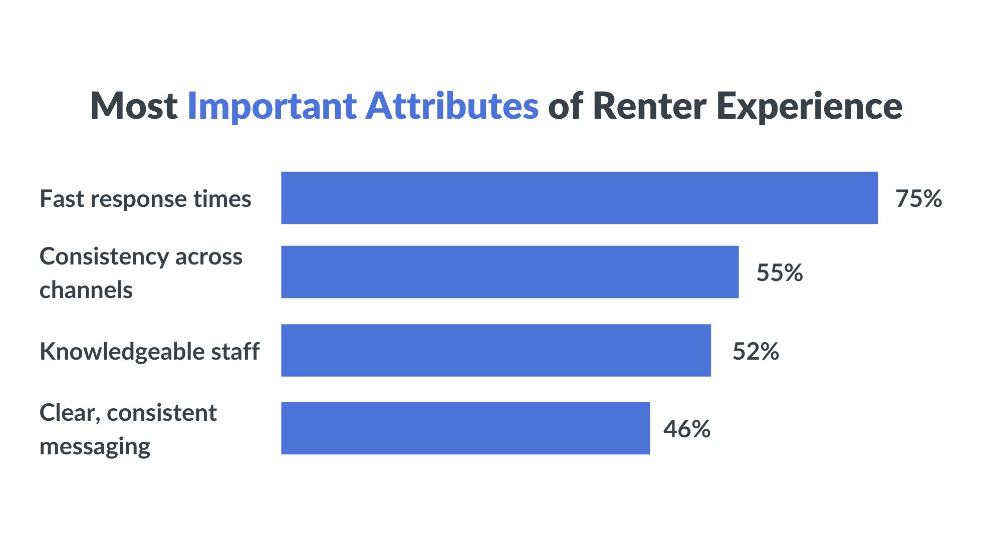 renter experience