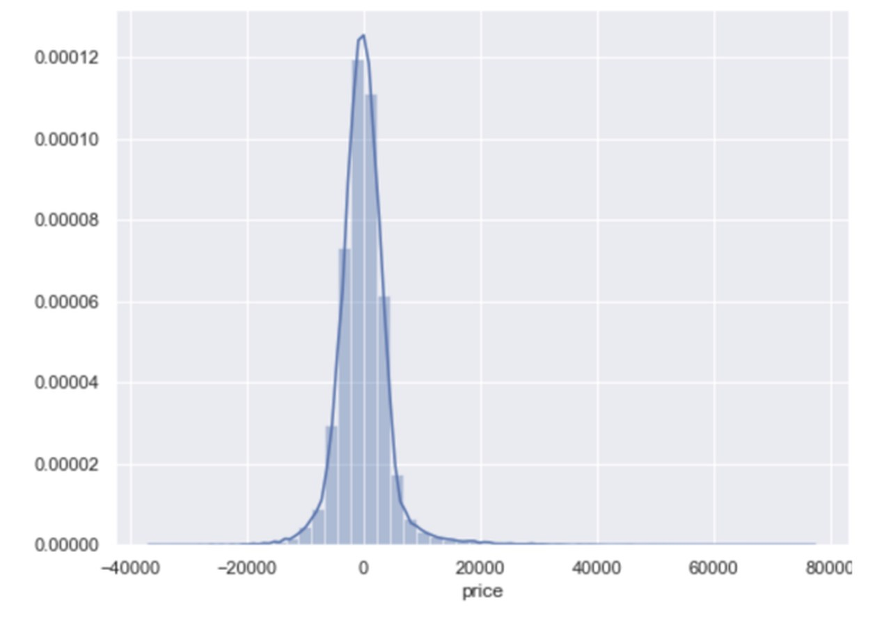 Estimate the price of my car with Data Science