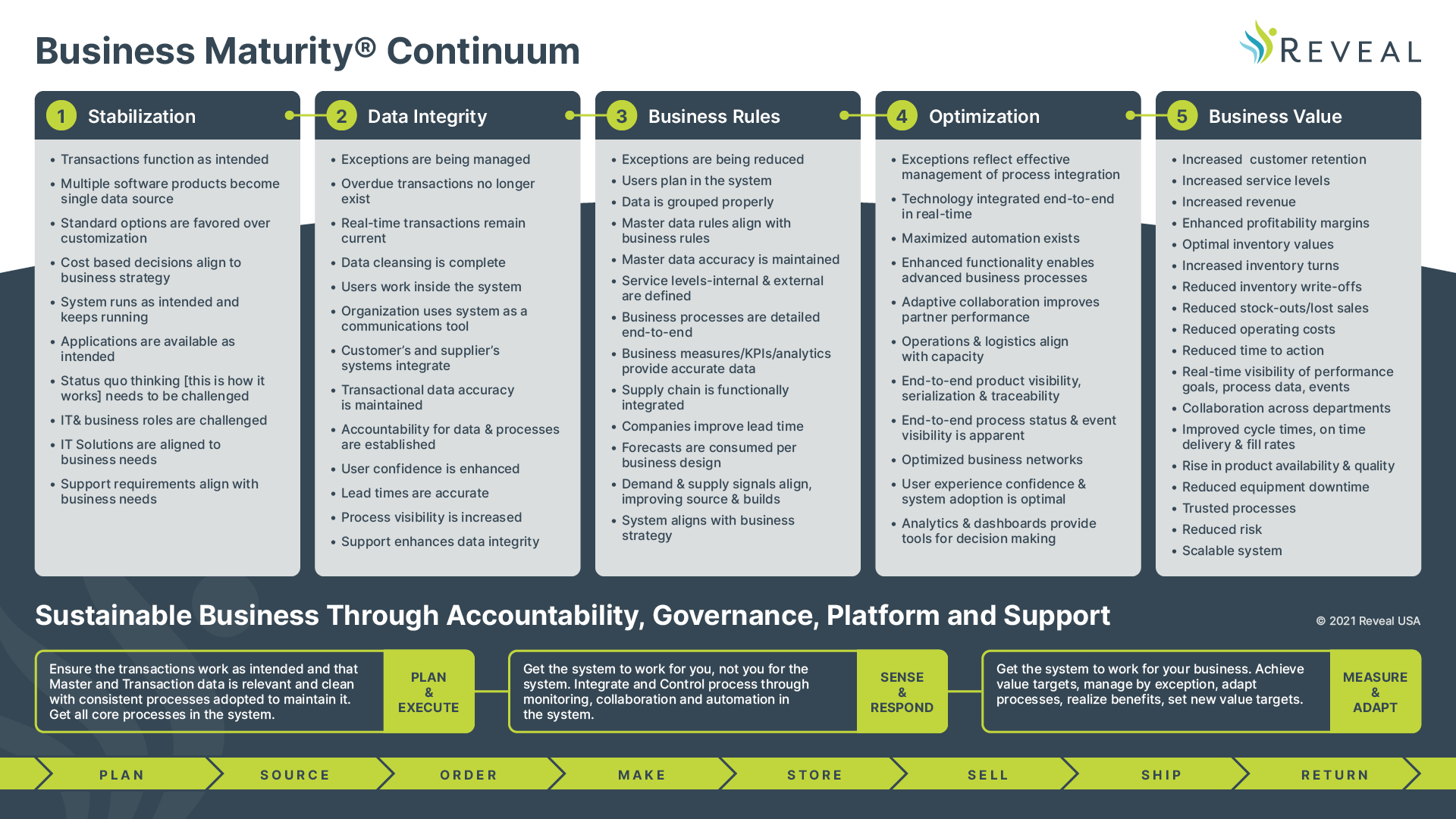 BusinessMaturity® Continuum