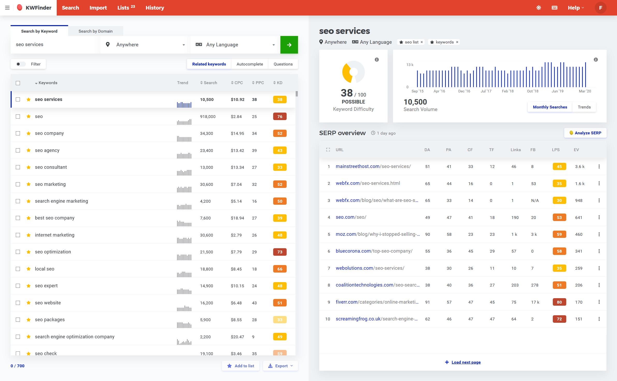 Screenshot of KWFinder - keyword research tool by Mangools