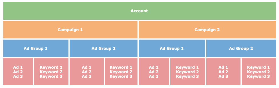Google Ads - account structure
