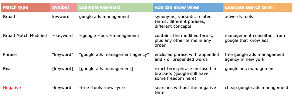 Google Ads - Keyword Match Types explanation