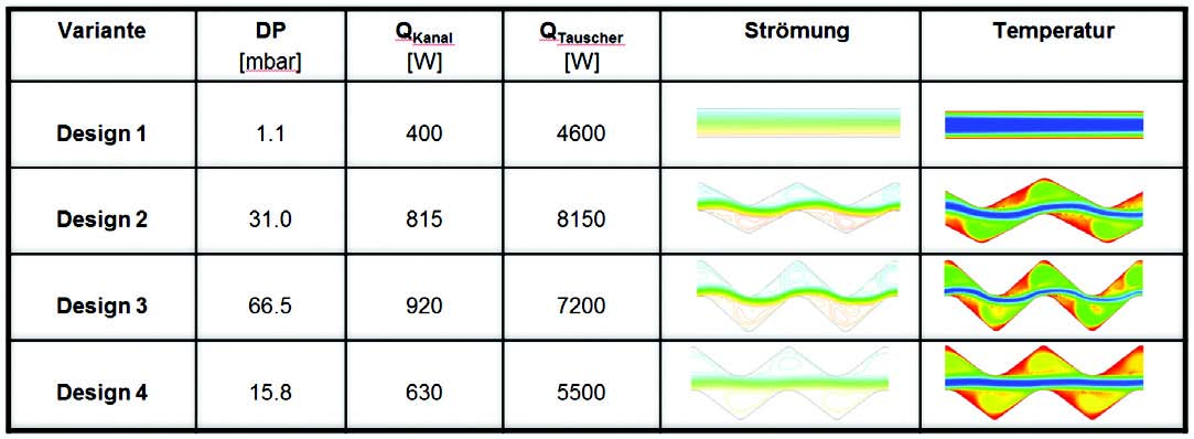 Leistungsvergleich von Wärmetauscher-Oberflächen durch Strömungssimulation
