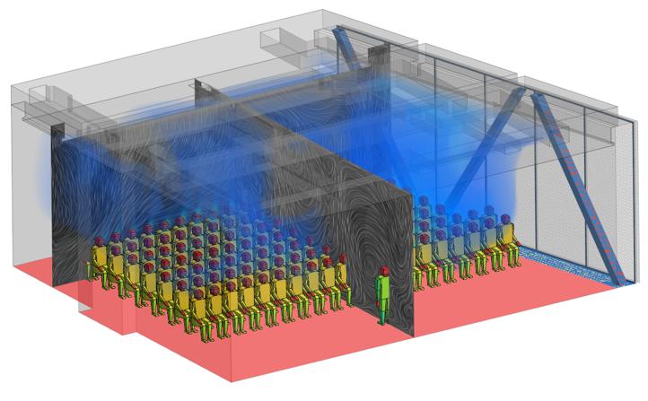 CFD-Simulationen der Luftbewegungen und Aerosolausbreitung helfen die Lüftungstechnik optimal auf die individuelle Raumsituation auszulegen.