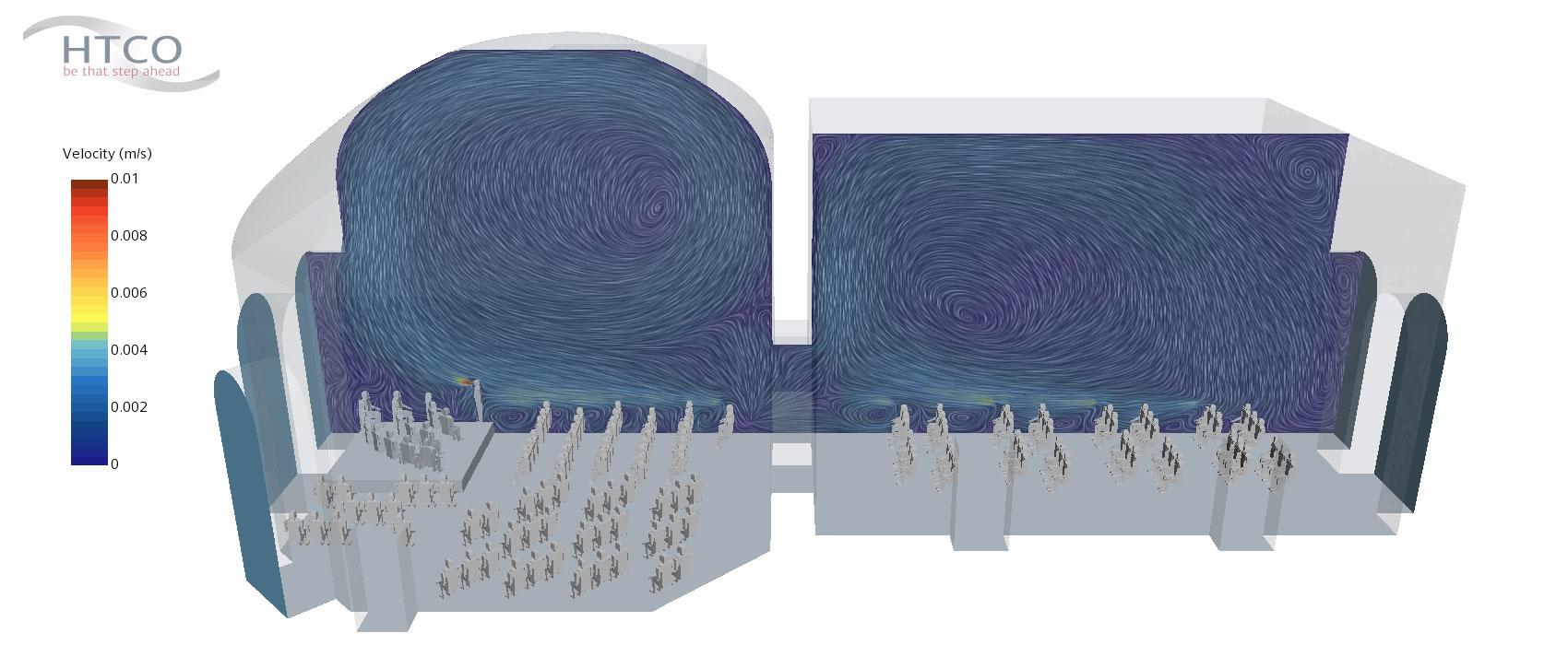 CFD-STrömungssimulation: Da das Orchester verstärkt Wärme abgibt, steigt die Luft über der Bühne nach oben und erzeugt einen Wirbel in der Gewölbedecke. Diese Luftströmung trägt potenziell infektiöse Aerosole in den unkritischen Kuppelbereich.