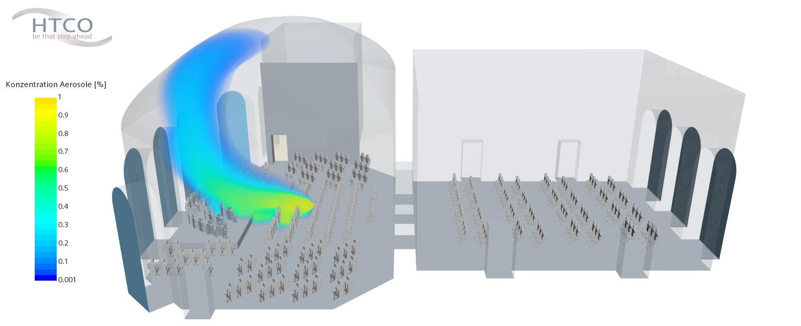 Die Simulation zeigt: In diesem Worst-Case-Szenario verdünnt sich die Aerosolwolke schnell und die Luftströmung verhindert eine Verteilung im gesamten Raum.