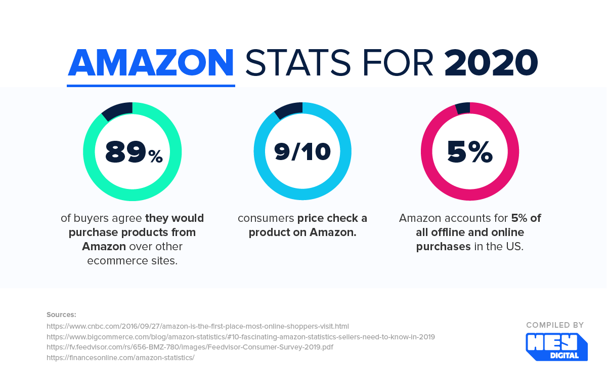 Amazon stats for 2020