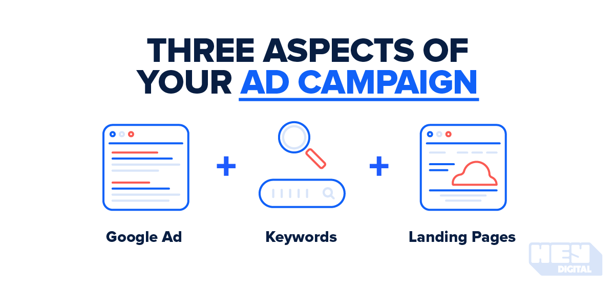 Three Aspects of your Google Ad Campaign