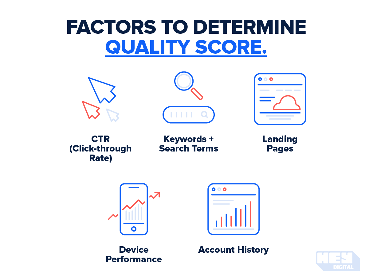Factors to determine quality score: CTR, Keywords and search terms, Landing pages, Device performance and account history